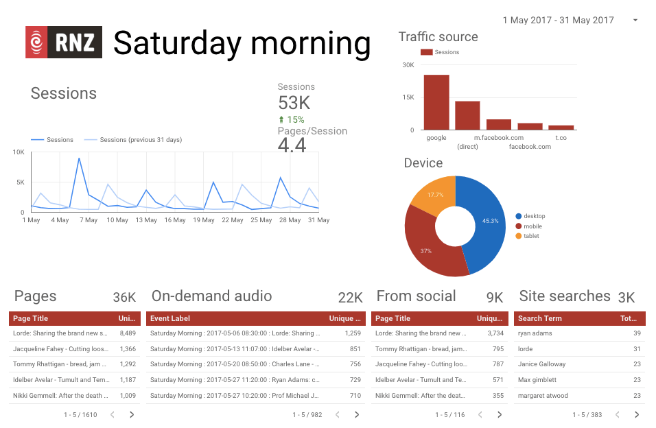 May dashboard